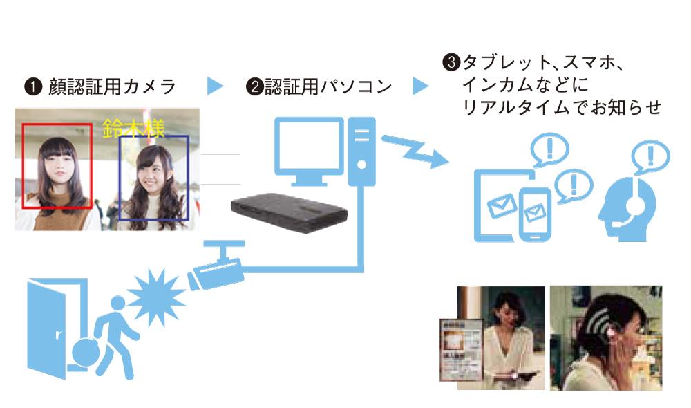 顔認証システムの特徴